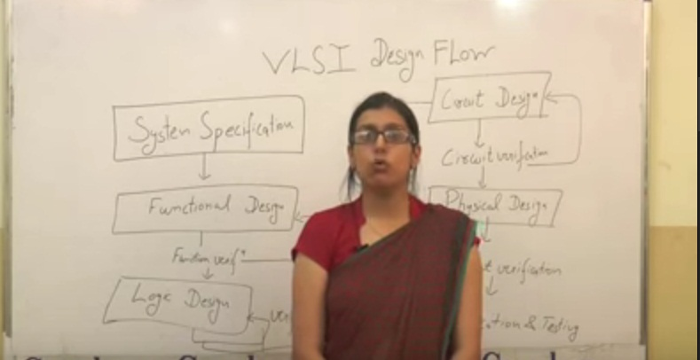 VLSI Design Flow   Free Study Notes for MBA MCA BBA BCA BA BSc BCOM