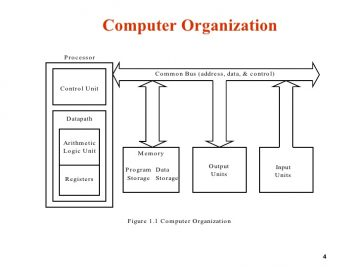 Computer Organisation Free Study Notes For Mba Mca Bba Bca Ba Bsc Bcom Mcom Msc